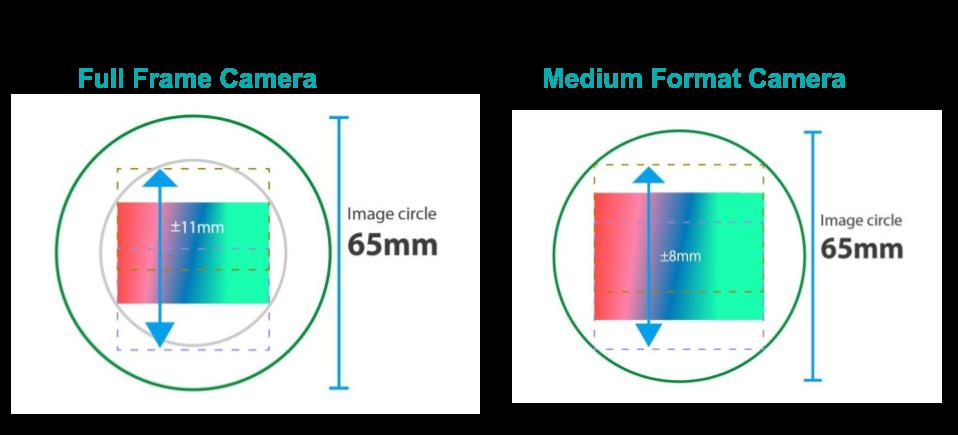[Lens coverage area]